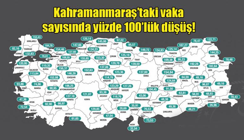 Kahramanmaraş'taki vaka sayısında yüzde 100'lük düşüş!