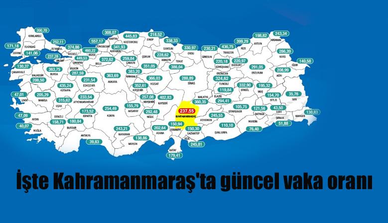 İşte Kahramanmaraş'ta güncel vaka oranı